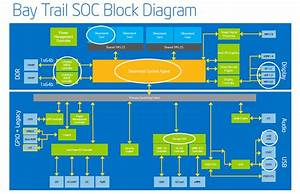 Intel Atom Z3000 Series  U0026quot Bay Trail U0026quot  Socs Performance And