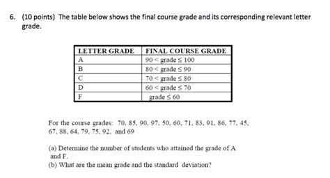 what letter grade is a 79 solved the table below shows the course grade and i 30685