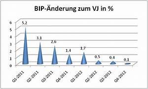 Wachstumsrate Bip Berechnen : die wirtschaftsleistung deutschlands 2012 blickpunkt wirtschaft ~ Themetempest.com Abrechnung