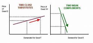 Economics   Bsak  Unit 1  Cross Elasticity Of Demand