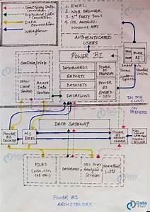 Power Bi Architecture