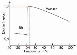 Chemie Dichte Berechnen : einf hrung f r lehrende ~ Themetempest.com Abrechnung