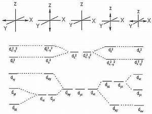 3 D Orbitals Splitting Related To Octaedric Complexes That