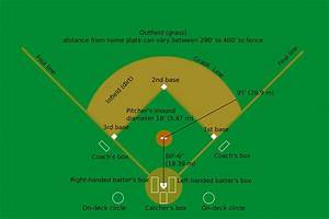 Sports Basics  Softball And Baseball Rules And Regulations