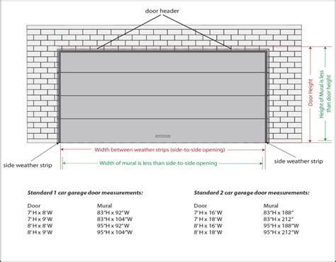 Garage Doors Sizes And Prices by The Basics Of Two Car Garage Door Size You Can Benefit