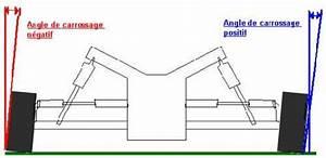 Angle De Carrossage : r glages et effets du carrossage ~ Maxctalentgroup.com Avis de Voitures