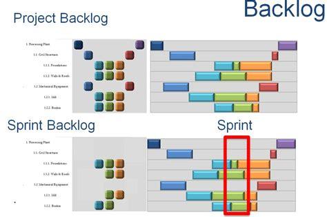 scrum product backlog  prioritization  correctly