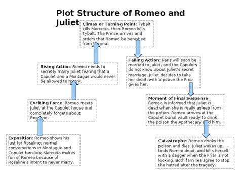 image result  romeo  juliet plot diagram plot