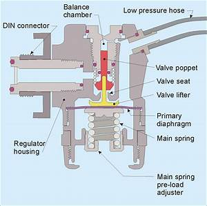 Labeled Diagram Of The Aqua Lung : diving regulator ~ A.2002-acura-tl-radio.info Haus und Dekorationen