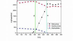 Equilibrium Phase Diagram Of Fe