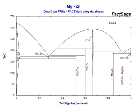 Mg Zn Phase Diagram by Collection Of Phase Diagrams