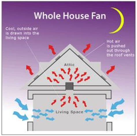 whole house fan sacramento 1000 images about whole house fans on pinterest stick