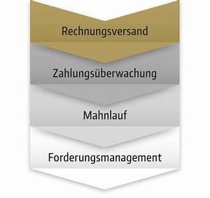 Privatärztliche Abrechnung : deurema rechnungsmanagement verrechnungsstelle f r alle ~ Themetempest.com Abrechnung