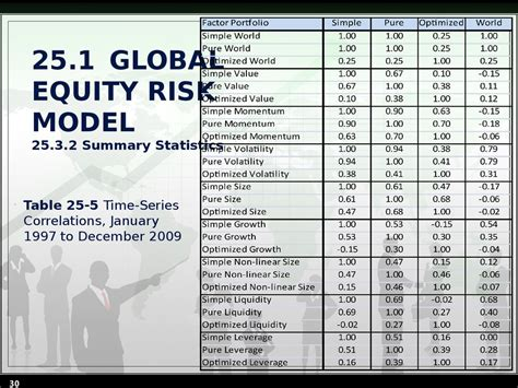 Chapter 25 Capturing Equity Risk Premia  Online Presentation