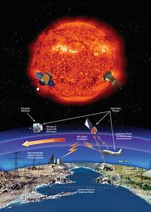Space Weather | Science Mission Directorate  Weather