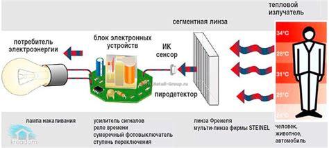 Принцип действия инфракрасного датчика движения