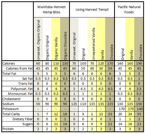 Amazing And Atopic Hemp Milk Nutrition  Ee  Facts Ee   Comparison Chart