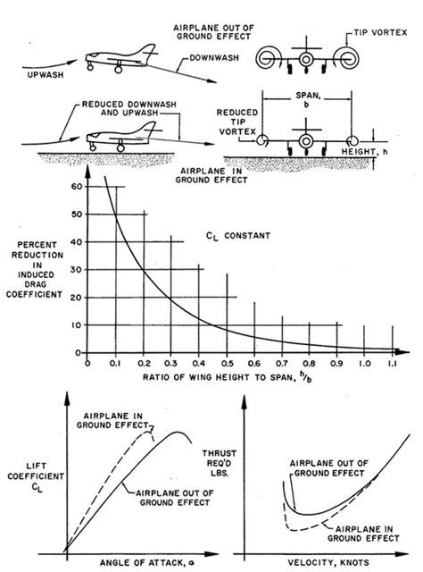 The ground effect: Bizarre 'floating' RISK to a plane