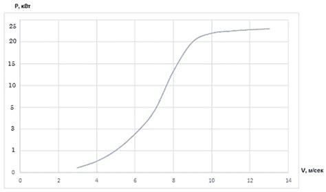 Зависимость мощности ветрогенератора от скорости ветра Форум РадиоЛоцман
