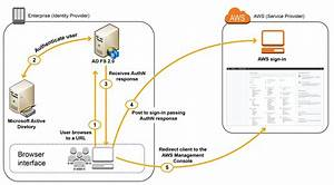 How To Establish Federated Access To Your Aws Resources By Using Active Directory User