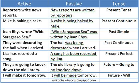Passive Voice Show, Don't Tell  A Place For Writers