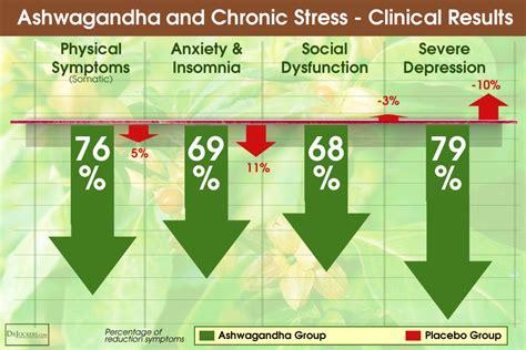 life changing health benefits  ashwagandha drjockerscom