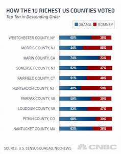 Obama Wins 8 of the Nation's 10 Wealthiest Counties