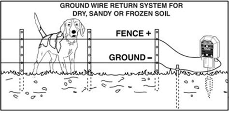 A Diagram To Wire A Electric Fence For by Electric Fence Electric Fence Set Up Diagram