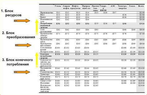 Прогнозные топливноэнергетические балансыметодологические проблемы и варианты формирования