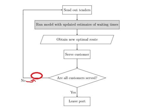Flow Chart In Latex Timeline And Schedule Difference Time Table Of Kamrup Express Up Pickup Lyft Lifetime South Tulsa Cracking Level 10 Indian Railway Kerala Calicut Google Lrt 1