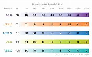 A Quick Guide To 6 Xdsl Technologies In Use Today