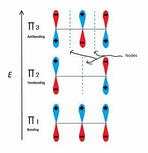 Stability Of Conjugated Dienes Mo Theory