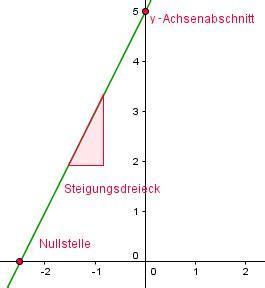 lineare funktionen  loest du eine textaufgabe