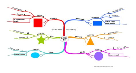 Li Wen Mathland Shapes Basic Mind Mapping And Features