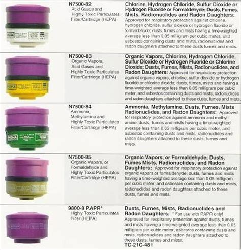 cartridge colors respiratory protection pinterest colors
