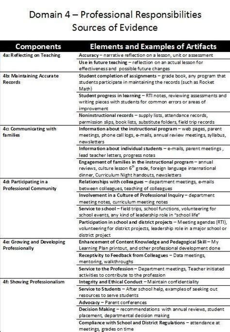 t tess lesson plan template 9 best danielson lesson planning images on lesson plan templates