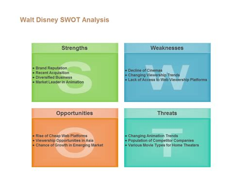 disney swot analysis  disney swot analysis templates