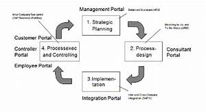 Process Life Cycle With Supporting Portal Applications