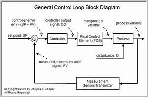The Components Of A Control Loop  U2013 Control Guru