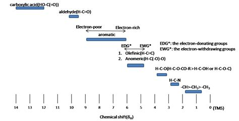 Reading Proton Nmr by Nmr Interpretation Chemistry Libretexts