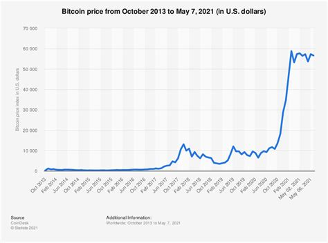 The graph demonstrates that if bitcoin should follow precedence after the halving of may 2020, it would peak at $318,438 in october 2021. Bitcoin price index monthly 2014-2016 | Statistic