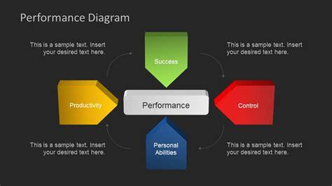 dark background performance powerpoint diagram slidemodel