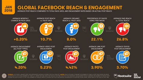 global social media research summary  smart insights