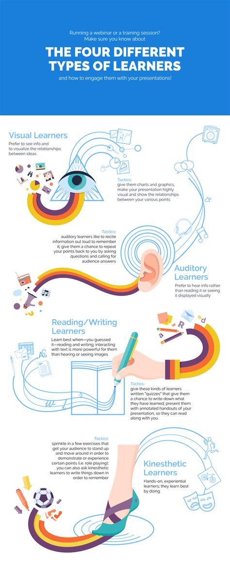 The Four Different Types Of Learners, And What They Mean. Living Room Wallpaper Images. Livingroom Fireplace. Vintage Living Room Colours. Rustic Living Room Floors. Contemporary Living Room Ideas Pinterest. Wholesale Living Room Chairs. Living Room Flow Jhene. Living Room Yoga St Pete