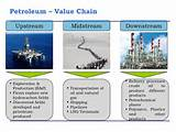 Value Chain Of The Oil And Gas Industry Images