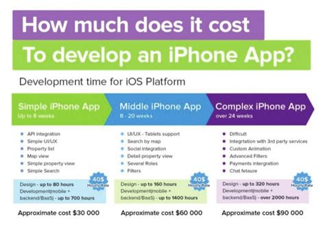 how much does a iphone cost how much does it cost to develop an iphone app