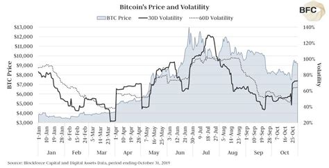 Use filter on your need. Bitcoin Gains In October As Volatility Returns | Bitcoin Talk Radio