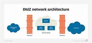 Dmz Concept  U2013 Defcon62231