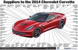 Infographic  Where The 2014 C7 Corvette Stingray Gets Its