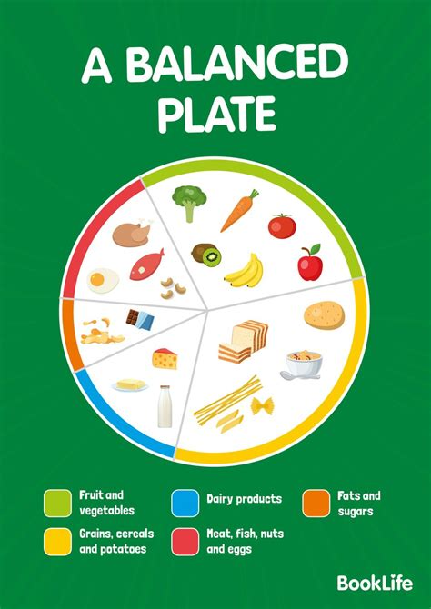The large a1 size makes the. Free A Balanced Plate Poster - BookLife